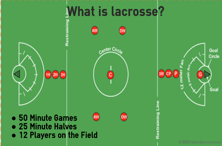 A map and player's positions on a typical lacrosse field.